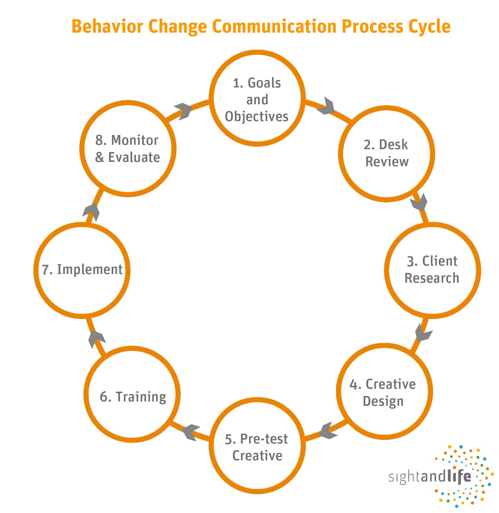 Behavior change communications, BCC, SBCC, process cycle, nutrition