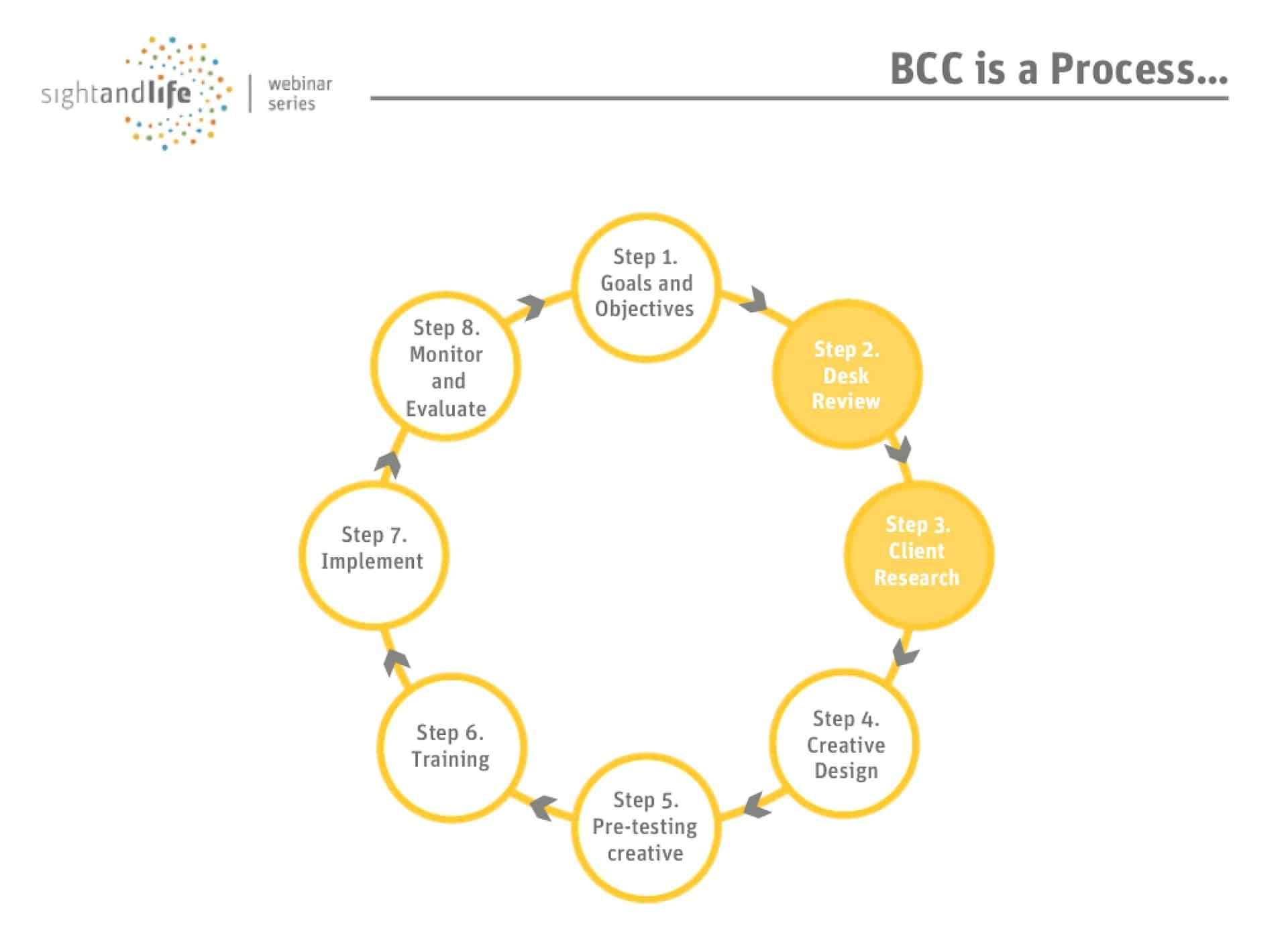 Bcc Process Cycle, behavior change, nutrition