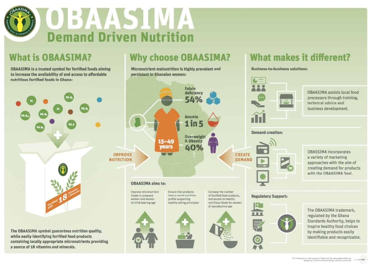 Obaasima, demand generation, Ghana, women, nutrition