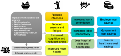 Workplace Nutrition Graphic